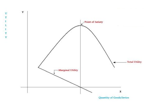 what is marginal utility theory
