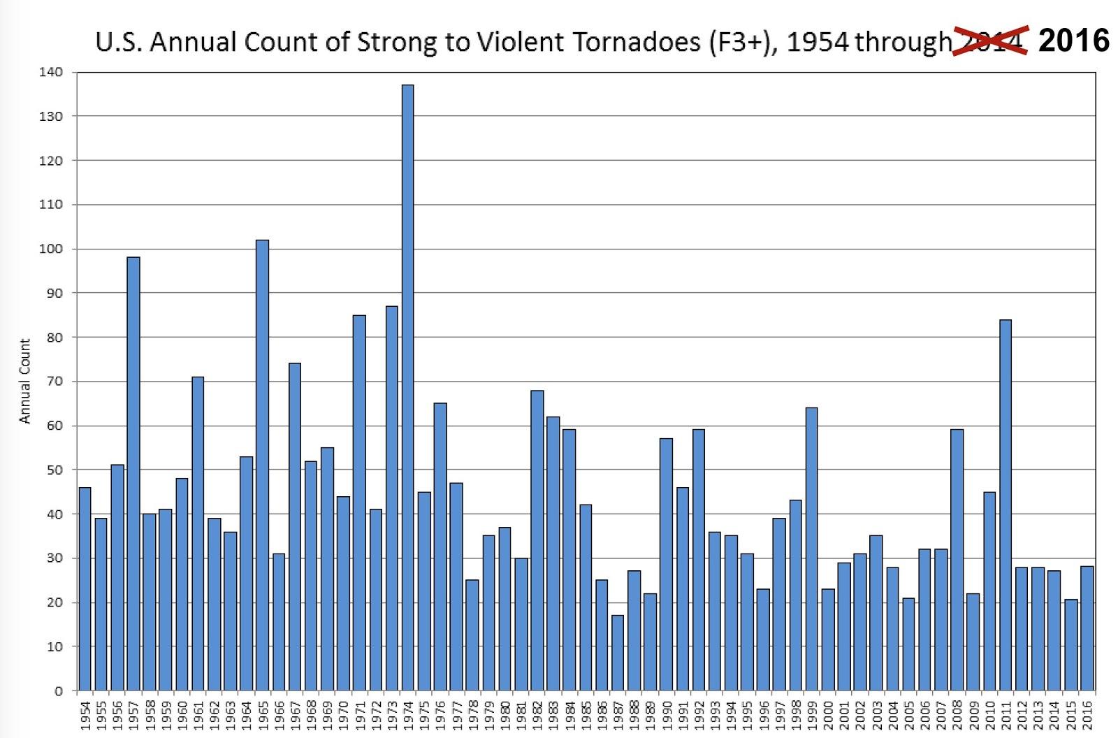 Matt's Weather Rapport: Good New On 2018 Tornadoes, But