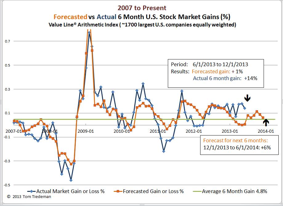 Six Month Stock Market Forecast: 2013