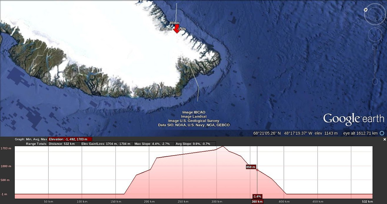 Elevation profile of southern Greenland (Cape Farewell Arquipelago)