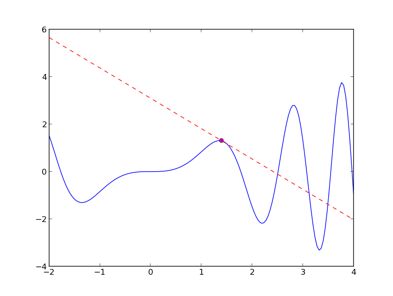 The Glowing Python: Visualizing the tangent