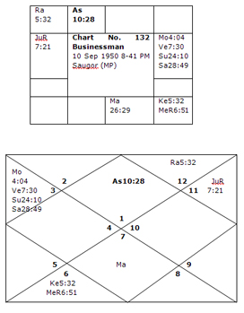 Bhrigu-Nadi Astrology Research Portal: Yogas for Marriage