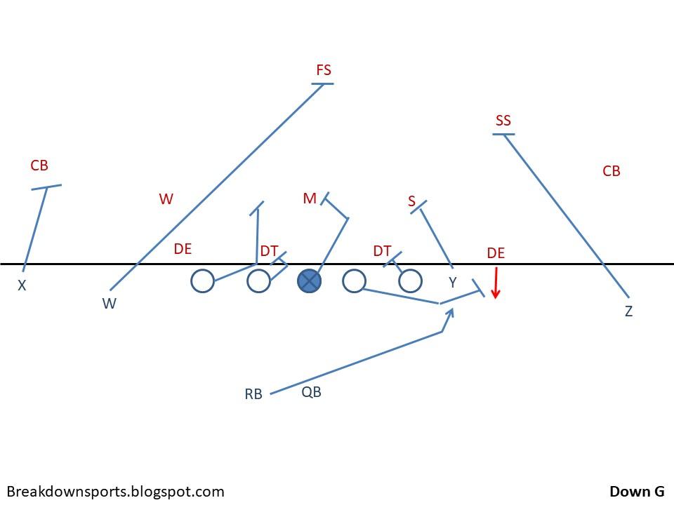 Breakdown Sports Inside The Playbook Michigan S Down G Run Play