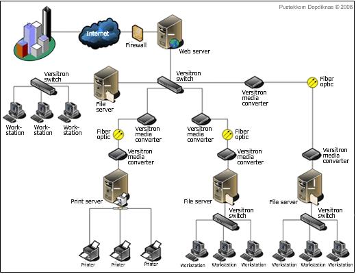 cokerland: Arsitektur Sistem Client pada Jaringan