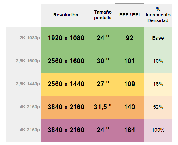 Tabla de densidad de píxels (PPP / PPI) en monitores 4K