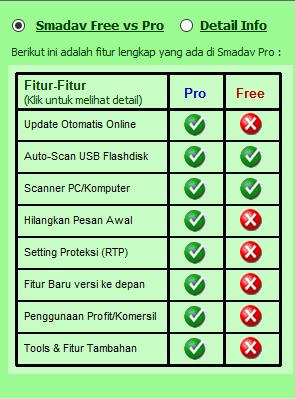 SMADAV Versi Pro vs SMADAV Versi Free