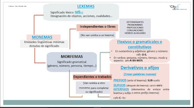 https://www.edu.xunta.es/espazoAbalar/sites/espazoAbalar/files/datos/1455545109/contido/monemas_y_lexemas.pdf