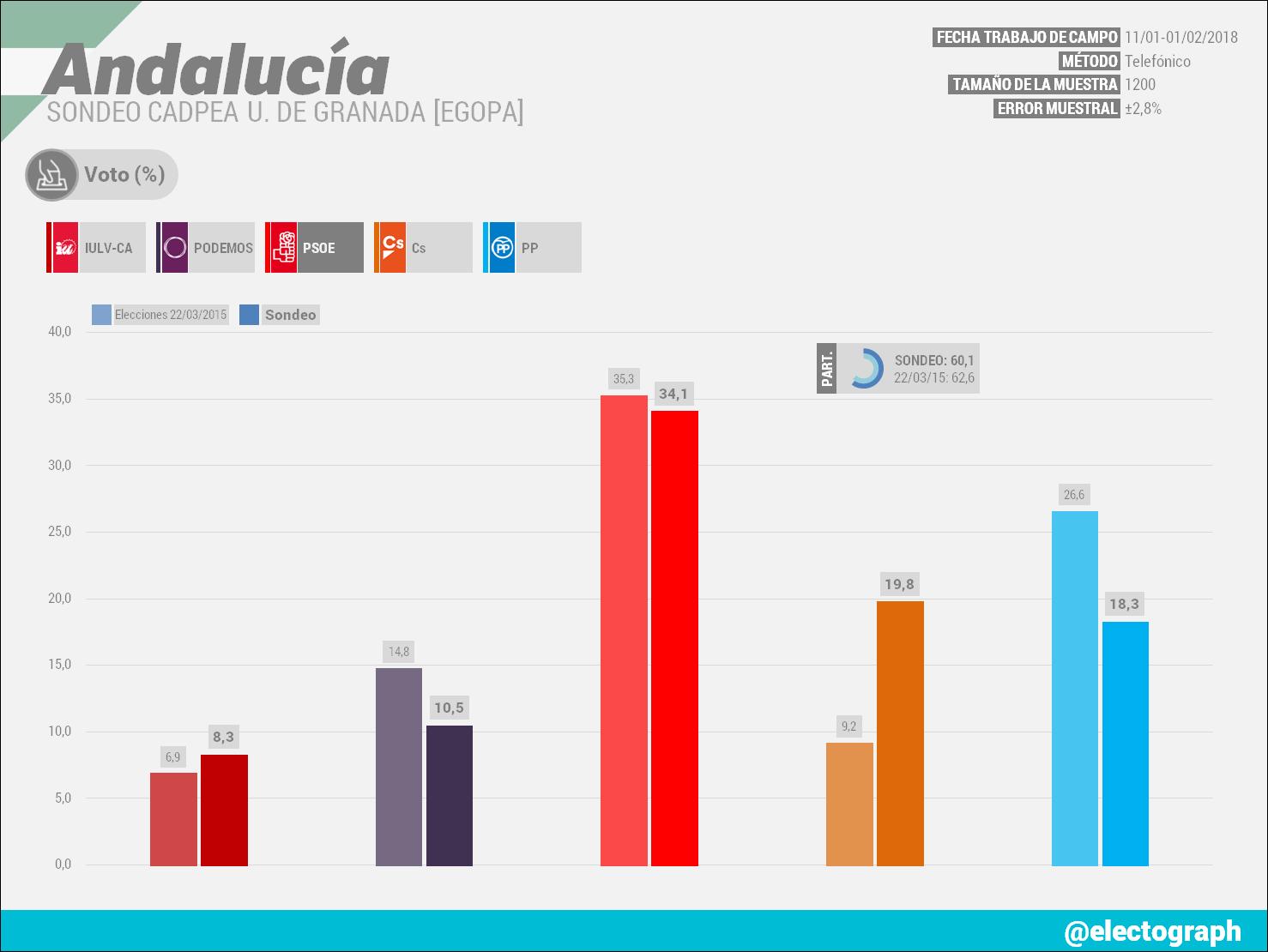 Gráfico de la encuesta para elecciones autonómicas en Andalucía realizada por CADPEA Universidad de Granada (EGOPA) en febrero de 2018