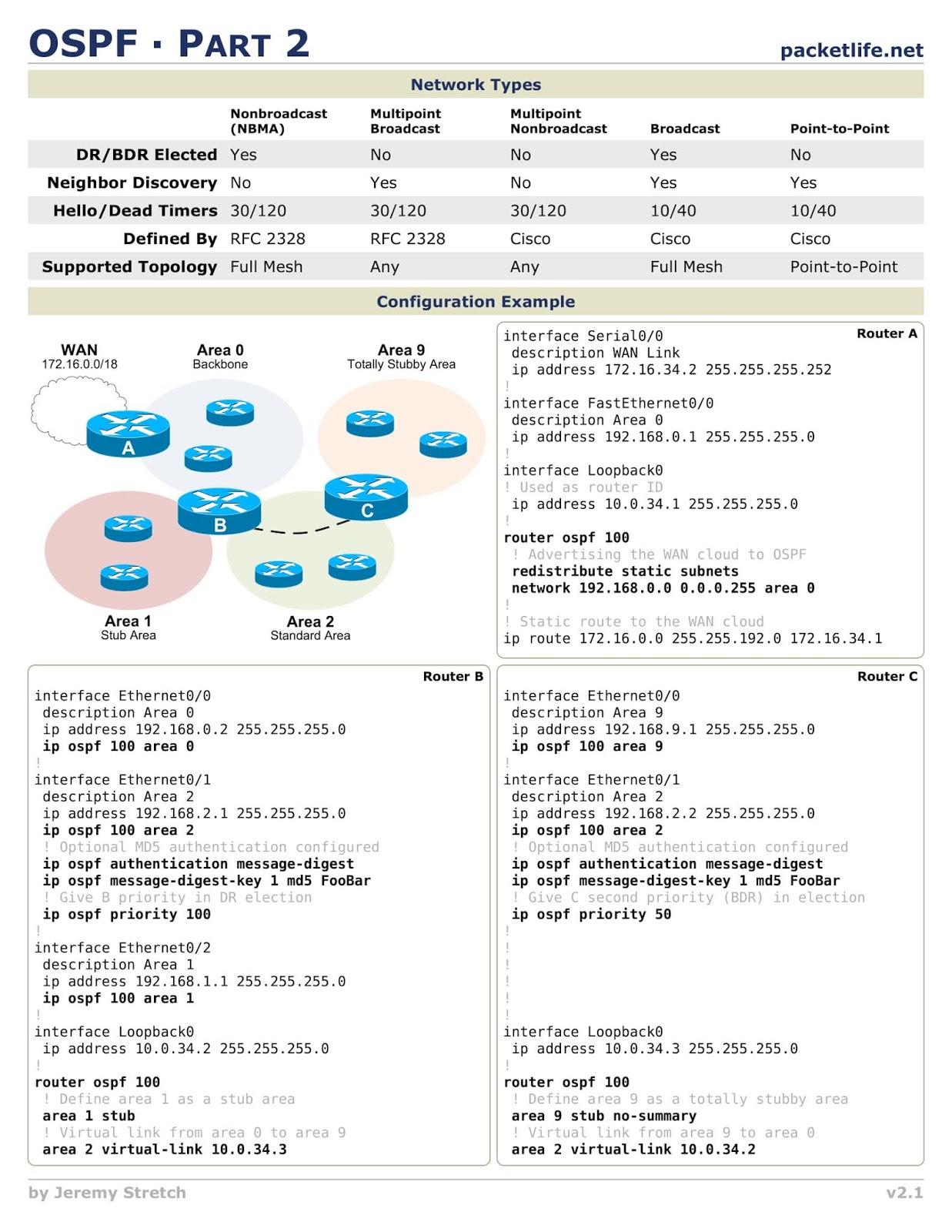Open Shortest Path First (OSPF) Cheatsheet for Free