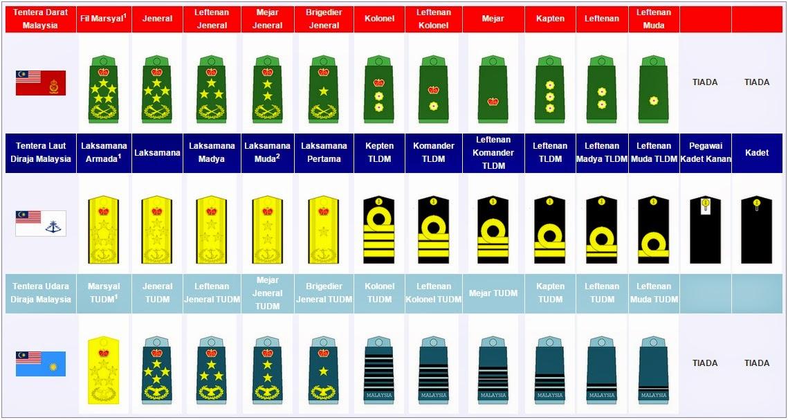 Angkatan Tentera Malaysia (ATM) - Lencana