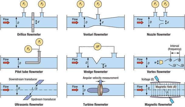 Mechanical Engineering: Different types of flow measuring ...