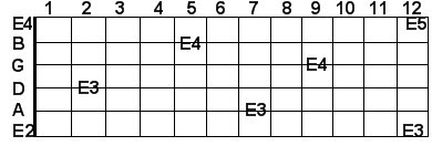 E guitar notes in scientific pitch notation