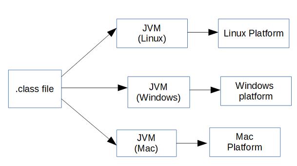 Bytecode interpretation by JVM