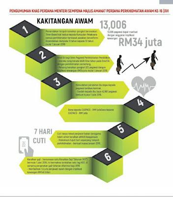 Jadual Kenaikan Gaji 1 KGT Untuk Guru Dan Kakitangan Awam 2018
