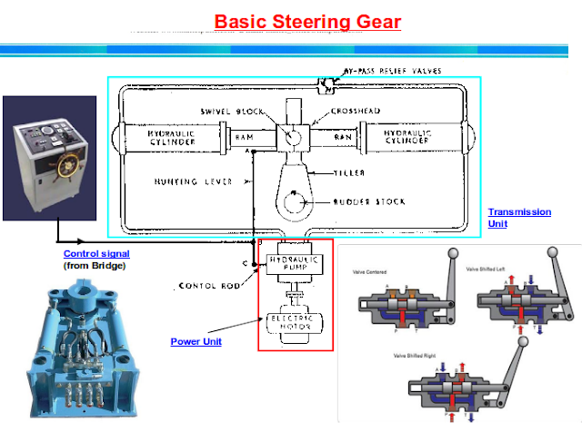 Basic Steering gear system
