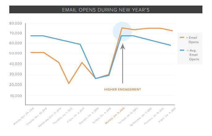 http://www.webpositer.com/blog/cuando-enviar-tus-emails-para-conseguir-mas-aperturas.html