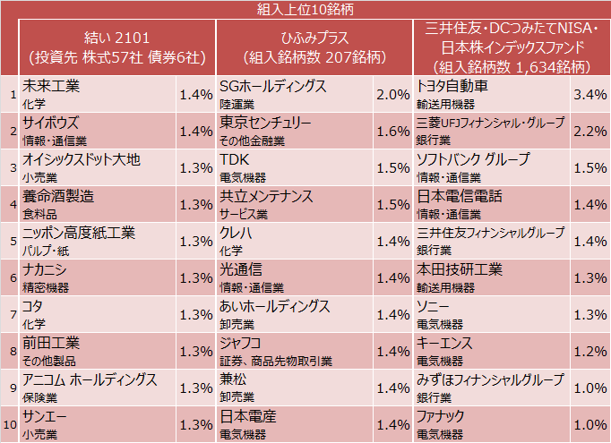 結い 2101、ひふみプラス、三井住友・DCつみたてNISA・日本株インデックスファンド組入上位10銘柄