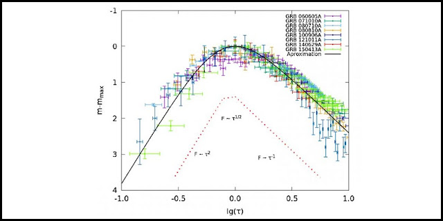 This is an SOS-emission light curve. Credit: Vladimir Lipunov