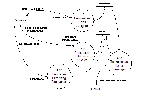 Diagram konteks dfd level 0 choice image how to guide diagram zero diagram konteks dan dfd level 0 perpustakaan image diagram konteks rental vcd choice image how to guide and ccuart Image collections