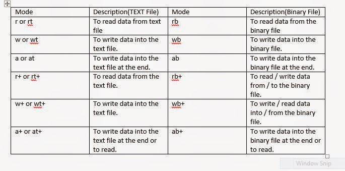 table provides the list of file opening modes
