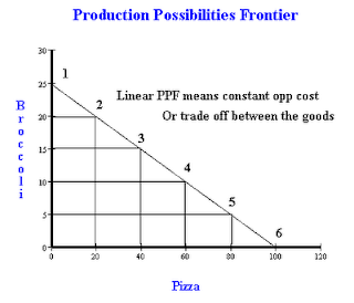 How to draw a PPF (production possibility frontier)