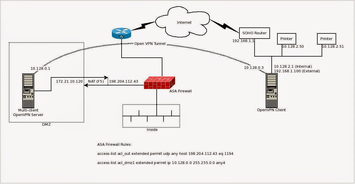 hight resolution of printing over an openvpn network works