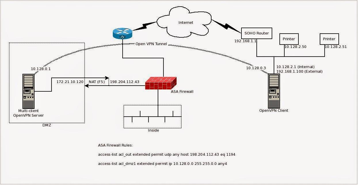 medium resolution of printing over an openvpn network works
