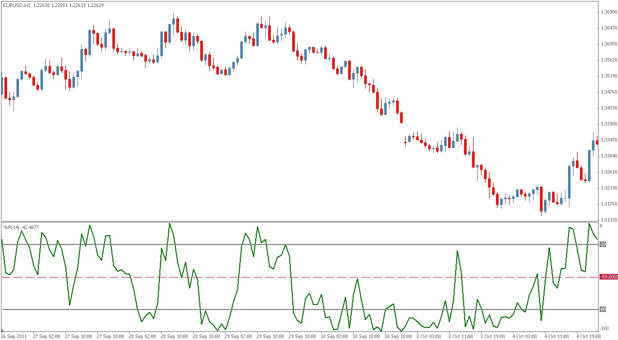Williams percent range forex indicator