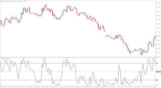 Forex williams percent range
