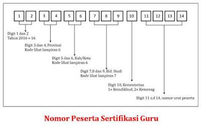 Arti 14 Digit Nomor Peserta Sertifikasi Guru