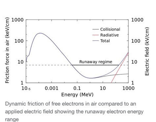Relativistic Runaway Electron Avalanche can accelerate electrons to much higher energy in air (Source: Wikipedia)