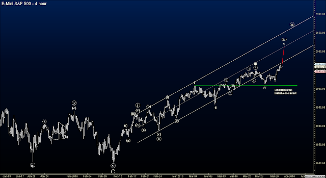 Elliott Wave Futures - S&P (ES)