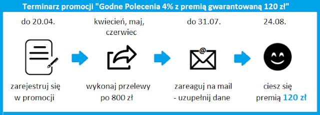 terminarz promocji godne polecenia 4% z premią 120 zł bz wbk promocja agora
