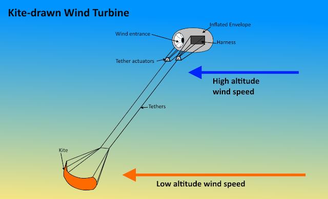Saturn%2Bwind%2Bkite%2Bturbine.png