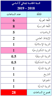 جدول المواد : السنة الخامسة ابتدائي / أساسي 2018-2019 - الموسوعة المدرسية