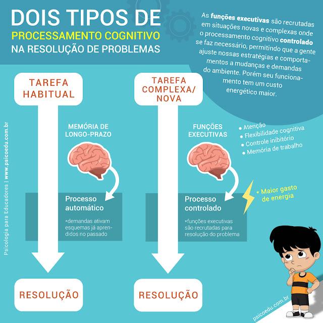 Dois tipos de processamento cognitivo na resolução de problemas - automático e controlado