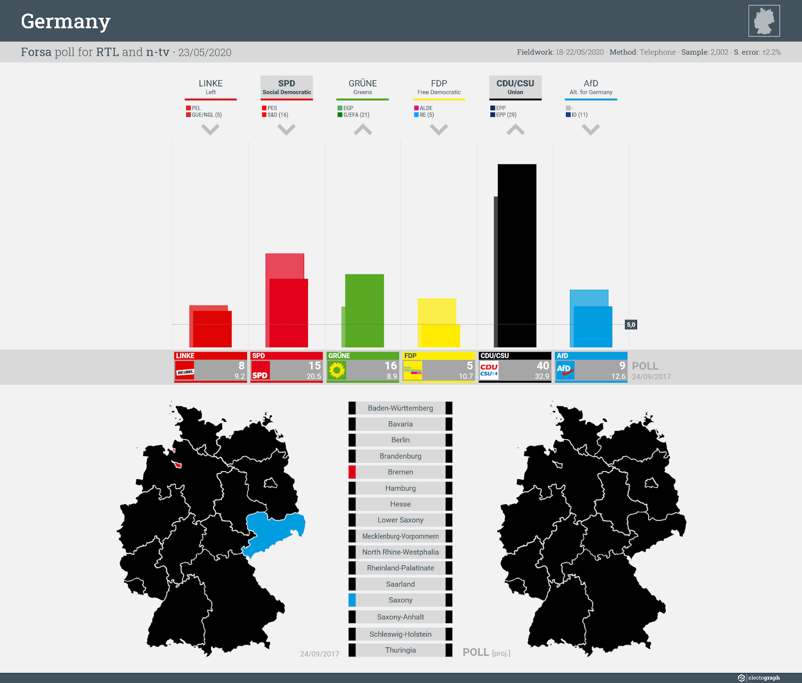 GERMANY: Forsa poll chart for RTL and n-tv, 23 May 2020