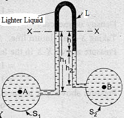 how to find out specific gravity of liquid