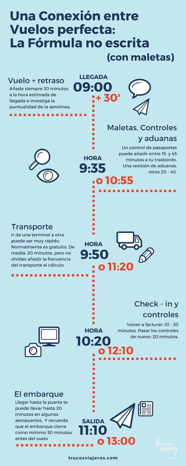 Como calcular el tiempo mínimo en una escala si tienes que facturar equipaje