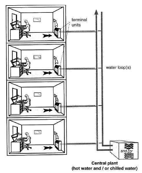 Air Conditioning Systems Configurations