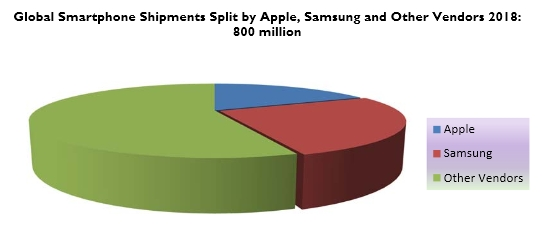 Smartphone Segmentation by Usage: Explaining the Growth of Phablets & Low-Cost Devices