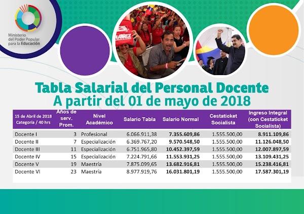Véase Tabla salarial del personal Docente a partir del 01 de mayo de 2018