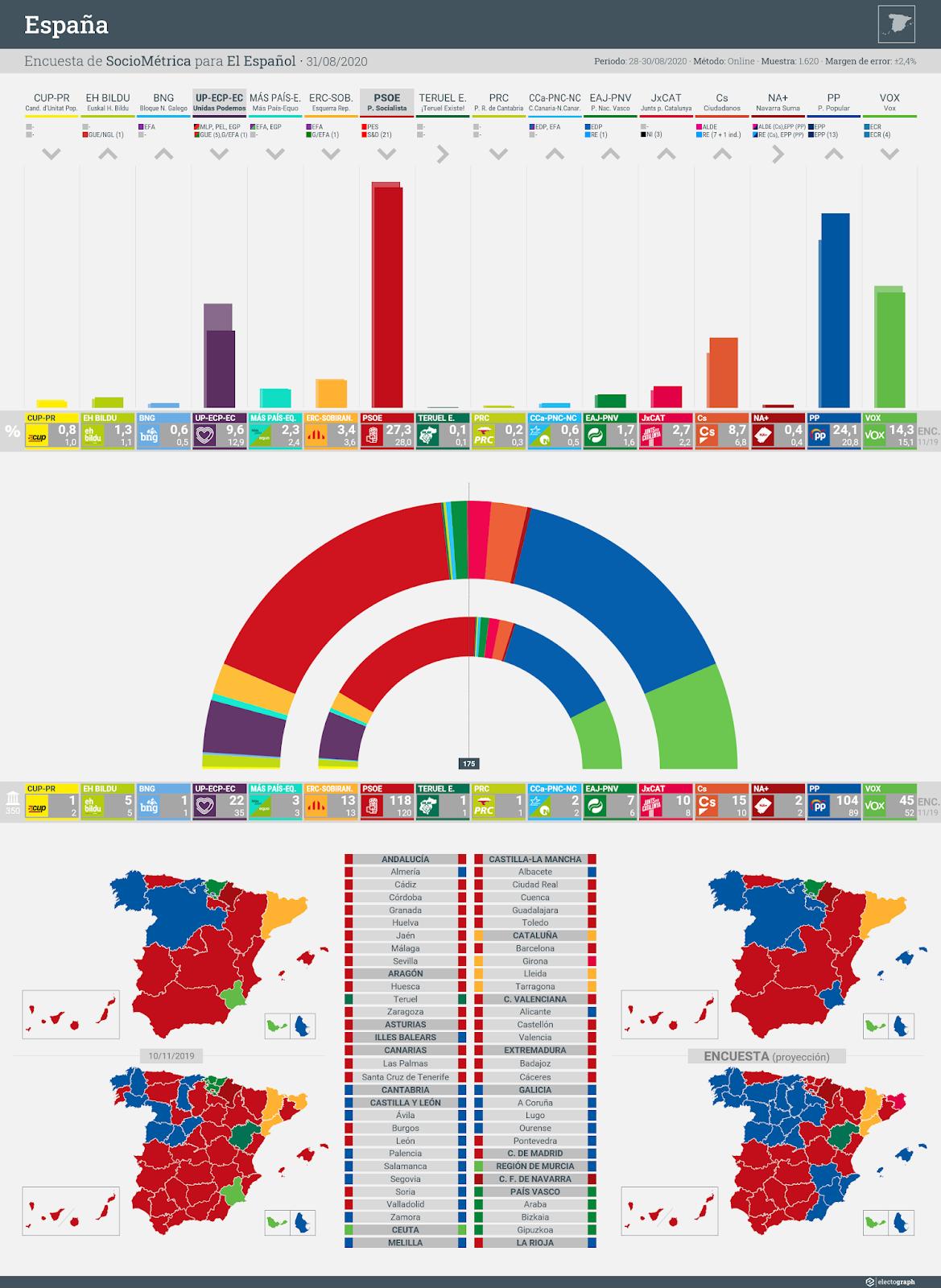Gráfico de la encuesta para elecciones generales en España realizada por SocioMétrica para El Español, 31 de agosto de 2020