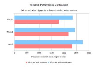 Perbandingan Windows 10, 8, dan 7