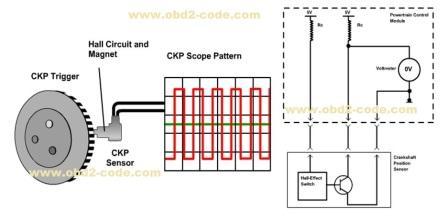 P0336 Crankshaft Position Sensor Performance - Obd2-codeObd2-code