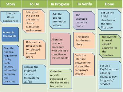 Scrum Board Template PowerPoint