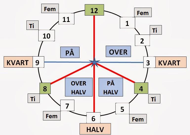 Go Simple En Lesson 8a Hva Er Klokka What Time Is It
