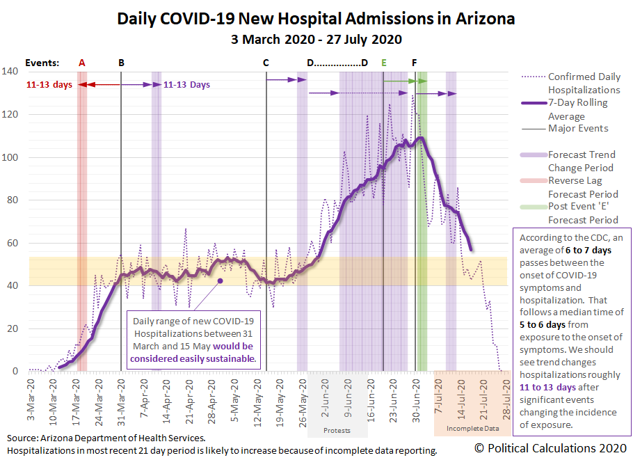Daily COVID-19 New Hospital Admissions in Arizona, 3 March 2020 - 28 July 2020