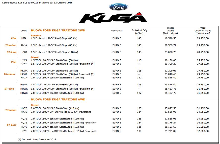 Quanto costa Ford Kuga e versioni: costo a partire da...