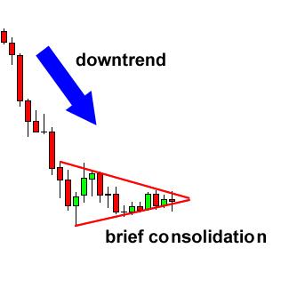 chart pattern pennant